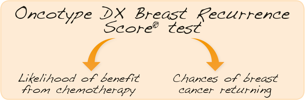 Oncotype DX Breast Recurrence Score test